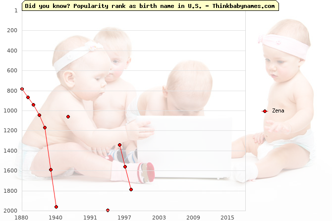 Top 1000 baby names ranking of Zena name in U.S.