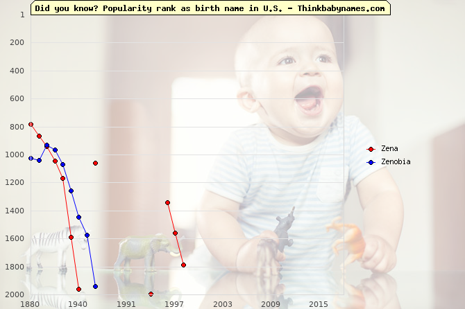 Top 2000 baby names ranking of Zena, Zenobia in U.S.
