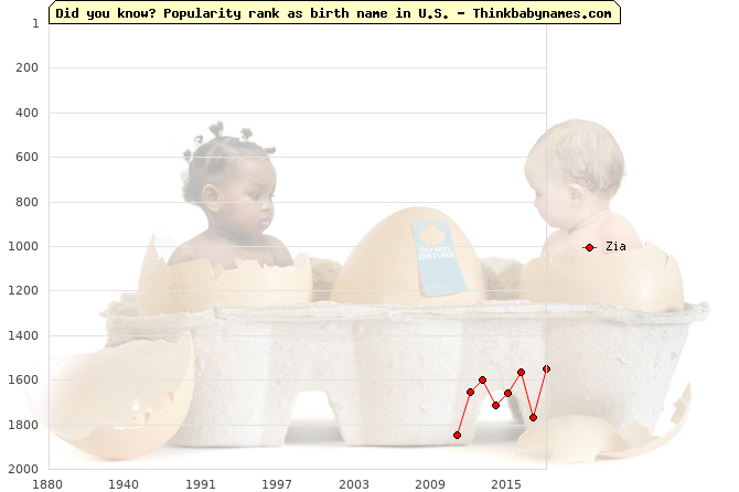 Top 2000 baby names ranking of Zia name in U.S.