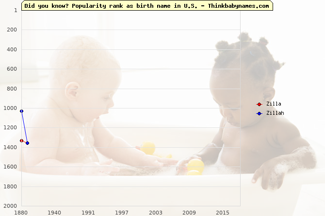 Top 2000 baby names ranking of Zilla, Zillah in U.S.
