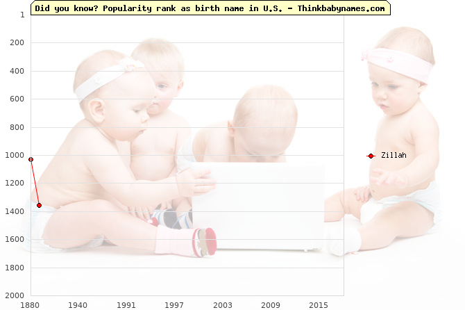 Top 2000 baby names ranking of Zillah name in U.S.