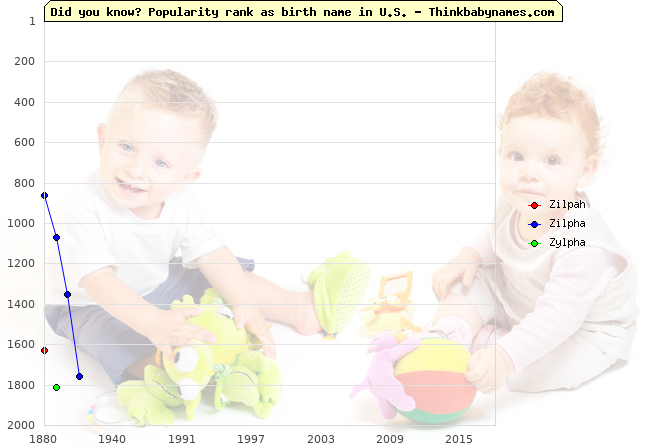 Top 2000 baby names ranking of Zilpah, Zilpha, Zylpha in U.S.