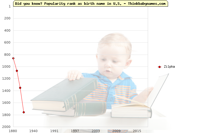 Top 1000 baby names ranking of Zilpha name in U.S.