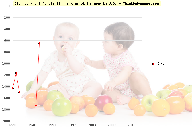 Top 2000 baby names ranking of Zina name in U.S.