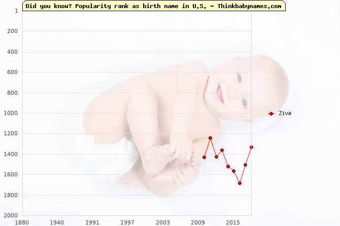 Top 2000 baby names ranking of Ziva name in U.S.