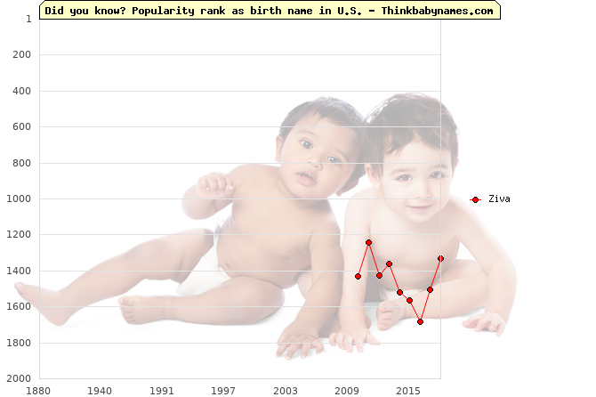 Top 2000 baby names ranking of Ziva in U.S.