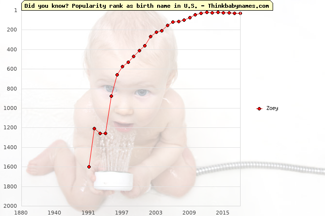 Top 2000 baby names ranking of Zoey name in U.S.