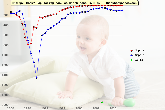 Top 2000 baby names ranking of Sophia, Sophie, Zofia in U.S.
