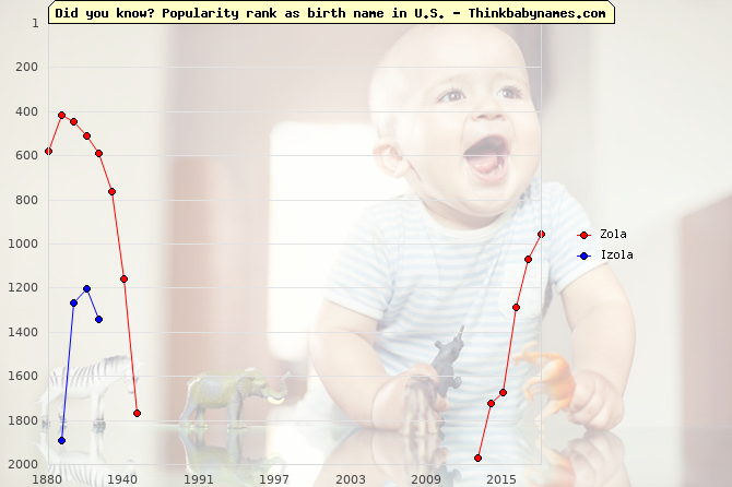 Top 2000 baby names ranking of Zola, Izola in U.S.