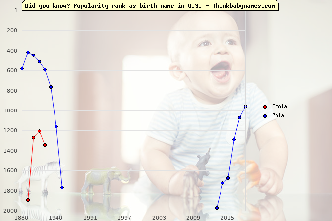 Top 2000 baby names ranking of Izola, Zola in U.S.