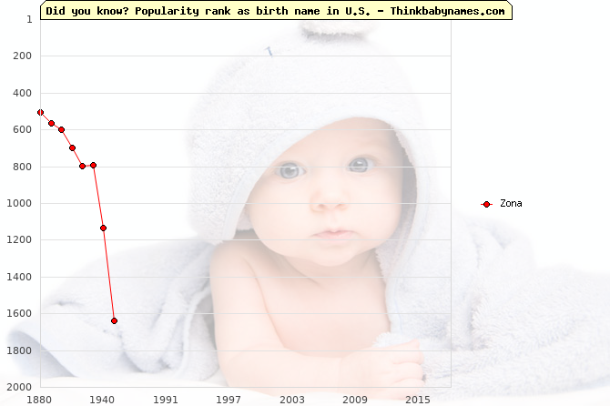 Top 2000 baby names ranking of Zona in U.S.