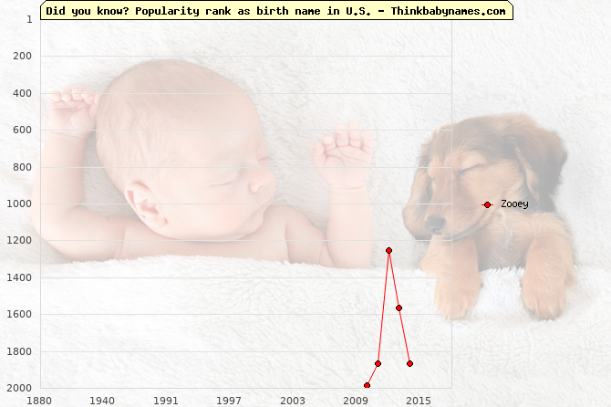 Top 2000 baby names ranking of Zooey name in U.S.
