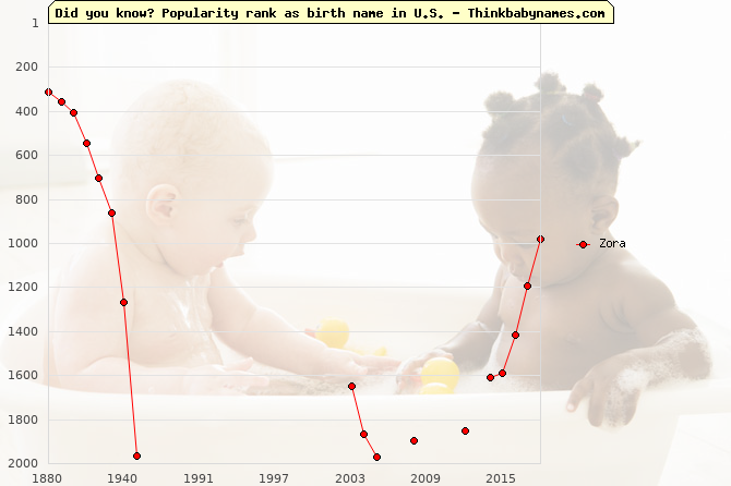 Top 1000 baby names ranking of Zora in U.S.