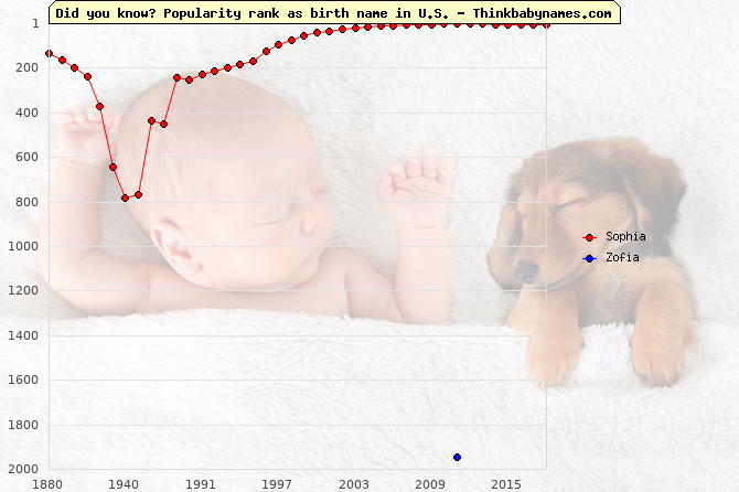 Top 2000 baby names ranking of Sophia, Zofia in U.S.
