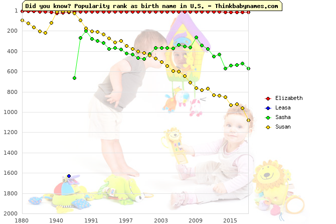 Top 2000 baby names ranking of Elizabeth, Leasa, Sasha, Susan in U.S.