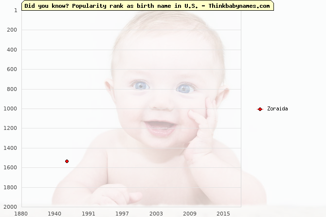 Top 2000 baby names ranking of Zoraida in U.S.