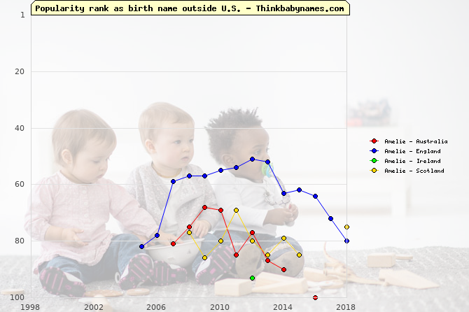 Top 100 baby names ranking of Amelie outside U.S.
