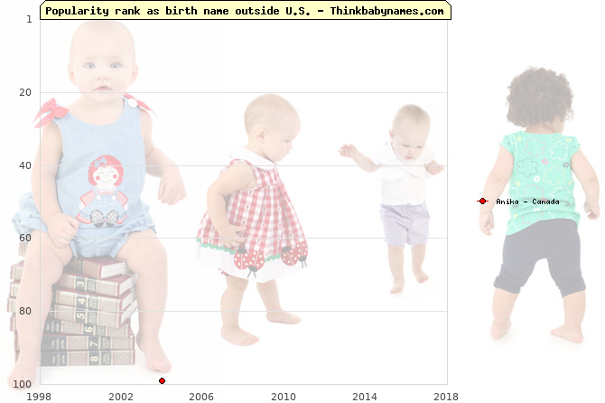 Top 100 baby names ranking of Anika outside U.S.