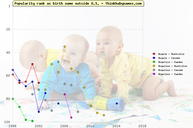 Top 100 baby names ranking of Angela, Angelica, Angelina outside U.S.