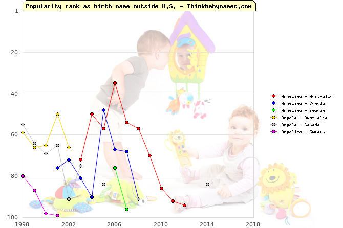 Top 100 baby names ranking of Angelina, Angela, Angelica outside U.S.