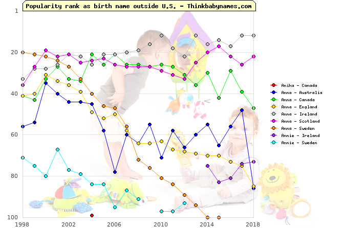 Top 100 baby names ranking of Anika, Anna, Annie outside U.S.