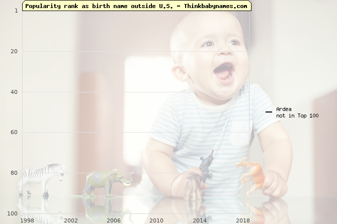 Top 100 baby names ranking of Ardea outside U.S.