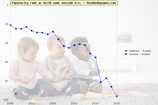 Top 100 baby names ranking of Aishling, Aisling outside U.S.