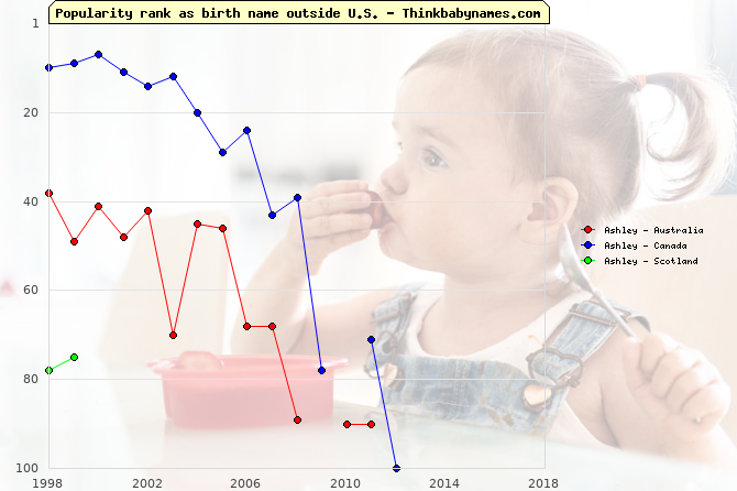 Top 100 baby names ranking of Ashley outside U.S.