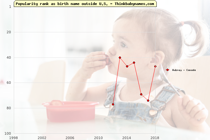 Top 100 baby names ranking of Aubrey outside U.S.