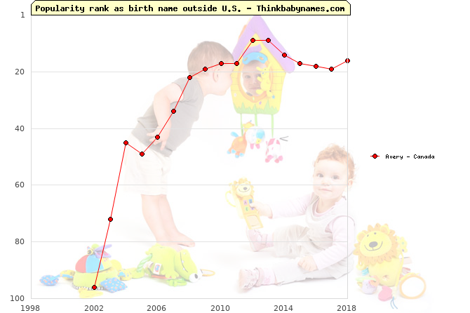 Top 100 baby names ranking of Avery outside U.S.
