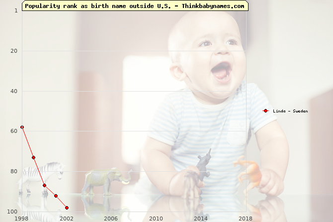 Top 100 baby names ranking of Linda outside U.S.