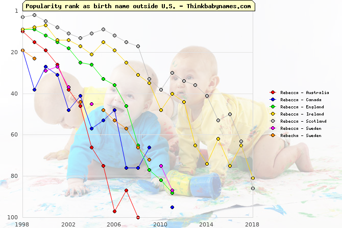 Top 100 baby names ranking of Rebecca, Rebecka outside U.S.