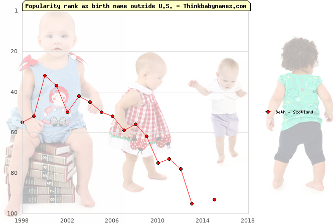 Top 100 baby names ranking of Beth outside U.S.