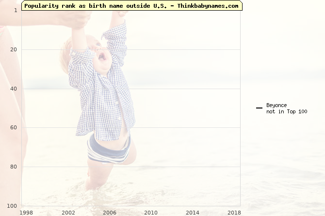 Top 100 baby names ranking of Beyonce outside U.S.