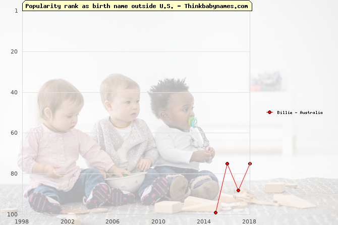 Top 100 baby names ranking of Billie outside U.S.