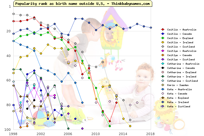 Top 100 baby names ranking of Caitlin, Caitlyn, Catherine, Karin, Kate outside U.S.