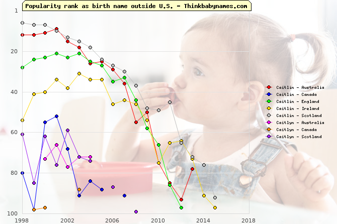 Top 100 baby names ranking of Caitlin, Caitlyn outside U.S.