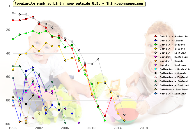 Top 100 baby names ranking of Caitlin, Caitlyn, Catherine, Catriona, Kaitlin outside U.S.