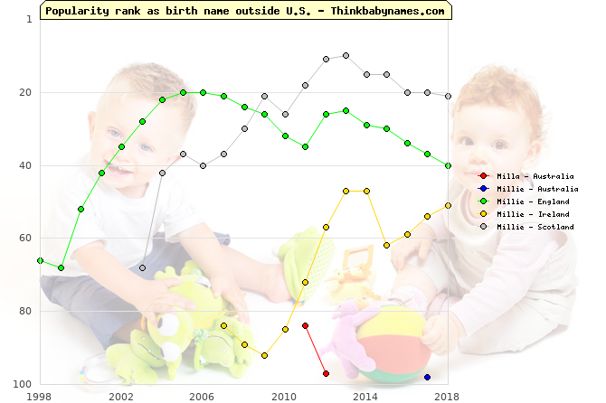 Top 100 baby names ranking of Milla, Millie outside U.S.