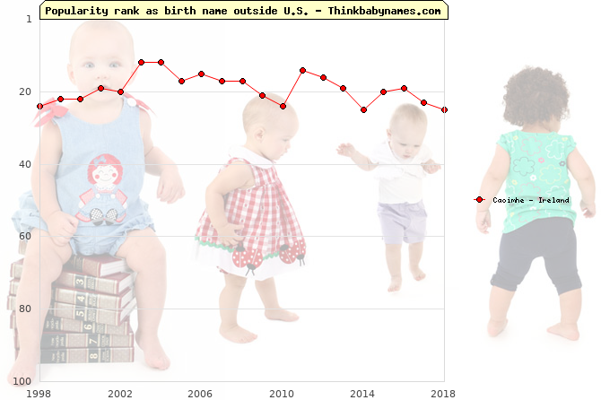 Top 100 baby names ranking of Caoimhe outside U.S.