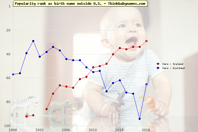 Top 100 baby names ranking of Cara outside U.S.