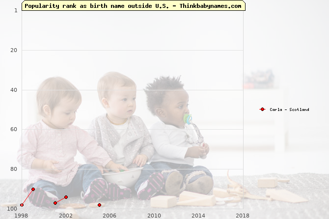 Top 100 baby names ranking of Carla outside U.S.