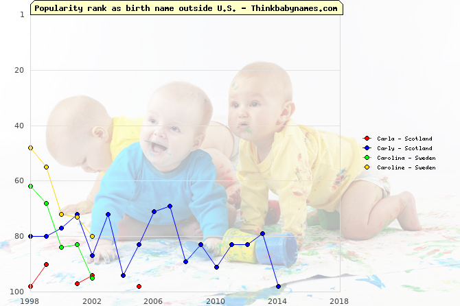 Top 100 baby names ranking of Carla, Carly, Carolina, Caroline outside U.S.