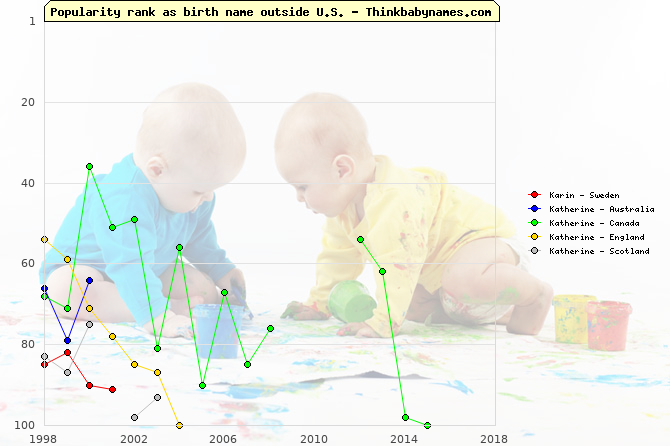Top 100 baby names ranking of Karin, Katherine outside U.S.