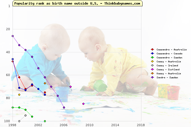 Top 100 baby names ranking of Cassandra, Casey, Kasey, Sandra outside U.S.