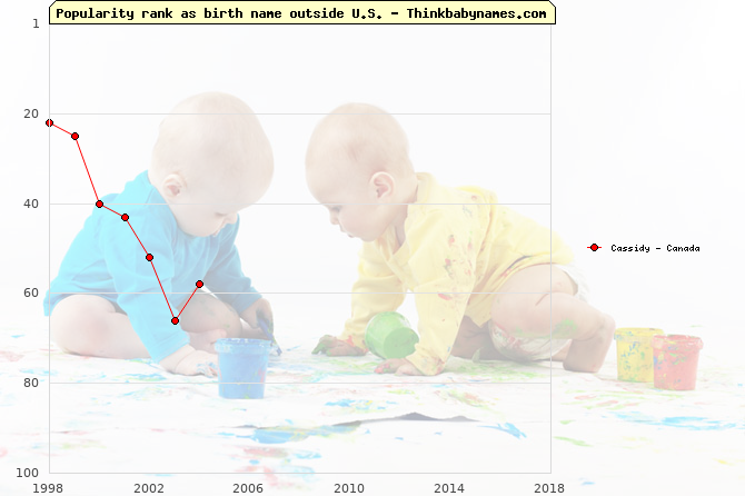Top 100 baby names ranking of Cassidy outside U.S.
