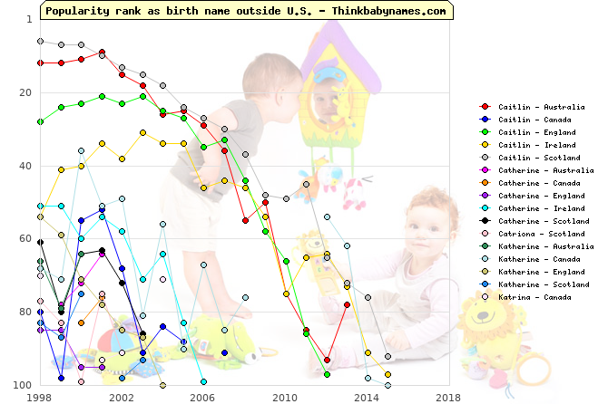 Top 100 baby names ranking of Caitlin, Catherine, Catriona, Katherine, Katrina outside U.S.