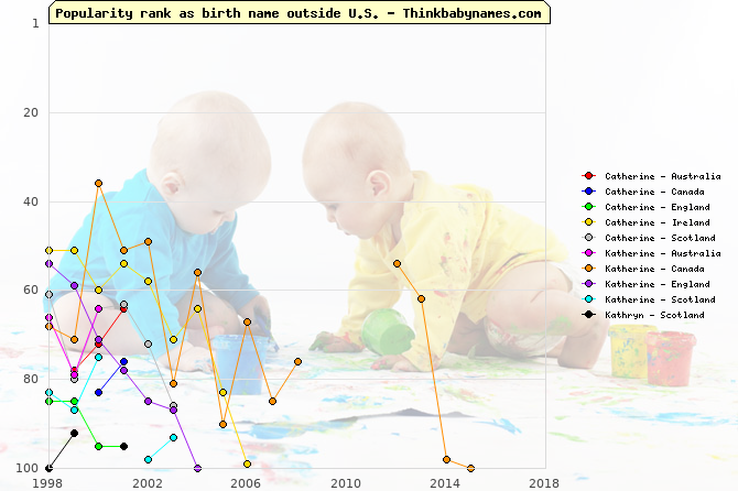 Top 100 baby names ranking of Catherine, Katherine, Kathryn outside U.S.