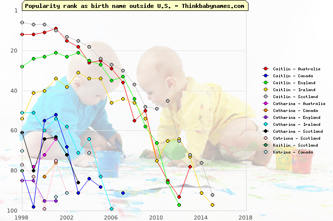 Top 100 baby names ranking of Caitlin, Catherine, Catriona, Kaitlin, Katrina outside U.S.