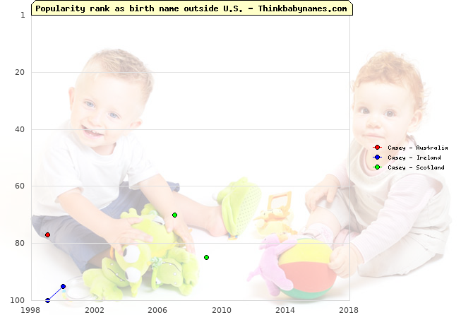 Top 100 baby names ranking of Casey outside U.S.
